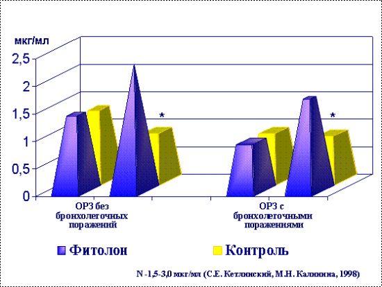 Динамика уровней sIgA в носовых смывах детей с ОРЗ, получавших фитолон