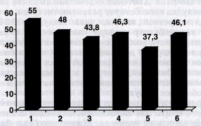 Коэффициент ингибирования канцерогенеза у хвойной пасты