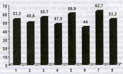 Коэффициент ингибирования канцерогенеза у КЛ