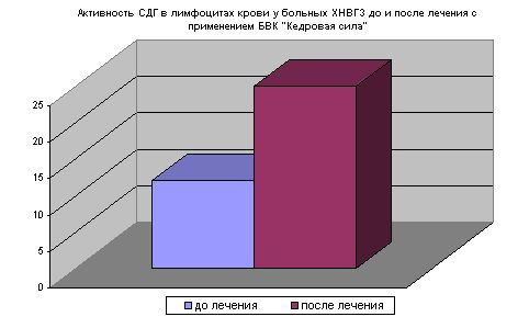 Активность СДГ в лимфоцитах крови у больных ХНВГЗ до и после лечения с применением БВК «Кедровая сила»
