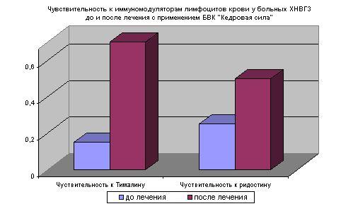 Чувствительность к иммуномодуляторам лимфоцитов крови у больных ХНВГЗ до и после лечения с применением БВК «Кедровая сила»