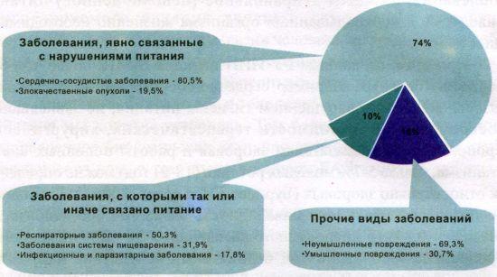 Основные причины смертности в Российской Федерации