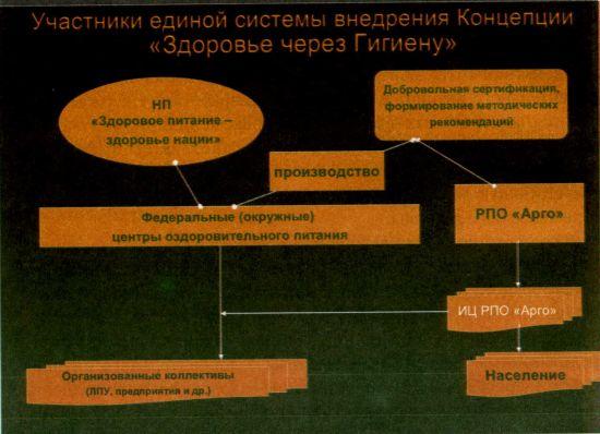 Консолидированное развитие Концепции «Здоровье через Гигиену»