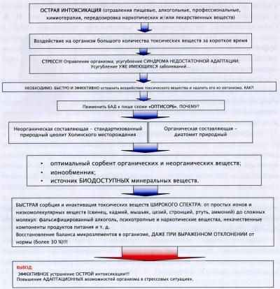 Схема применения БАД к пище «Оптисорб» при интоксикации
