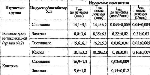 Показатели хемилюминесцентного ответа лейкоцитов в динамике терапии