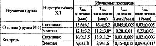 Показатели биоцидности лейкоцитов в динамике антиоксидантной терапии