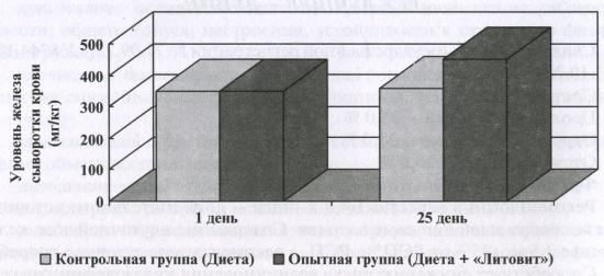 Уровень железа сыворотки крови у пациентов с анемией