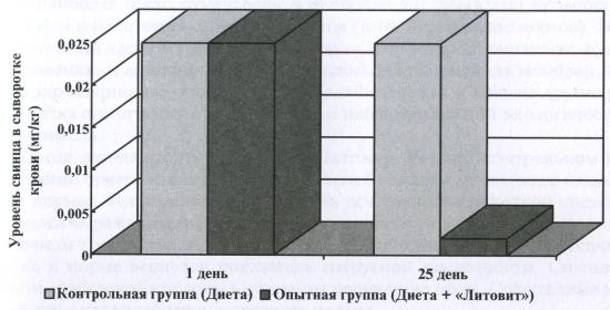 Уровень свинца в сыворотке крови