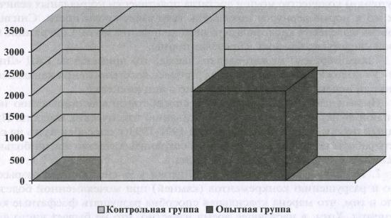 Число импульсов, необходимых для фрагментации камня
