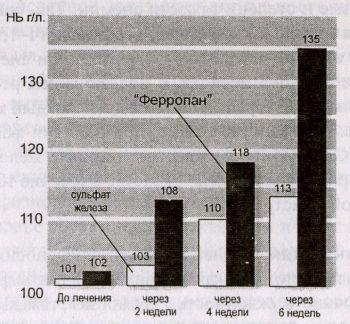Восстановление уровня гемоглобина
