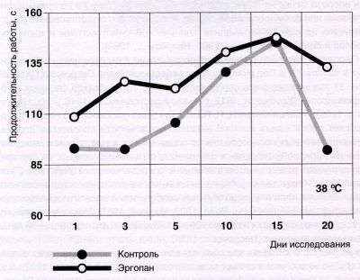 Влияние эргопана на продолжительность выполнения работы до максимального утомления