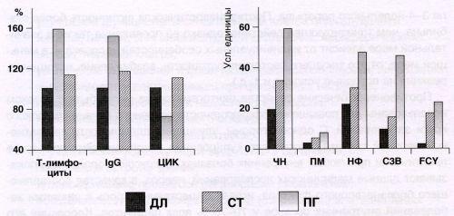 Влияние Эргопана на показатели иммунной системы и фагоцитоз