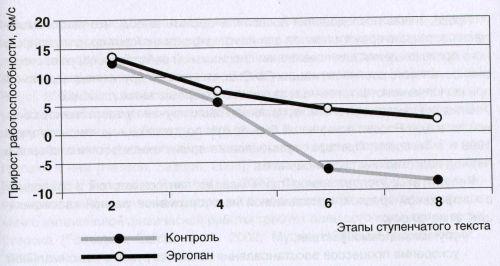 Влияние Эргопана на работоспособность спортсменов-гребцов в различных стадиях утомления
