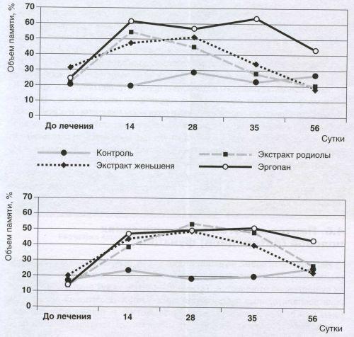 Сравнительное влияние Эргопана, экстрактов родиолы розовой и женьшеня на объем смысловой и механической памяти при астеническом синдроме