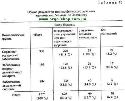 Общие результаты неспецифического лечения хронических больных по Залманову
