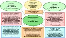 Программа дегельминтизации (общая)