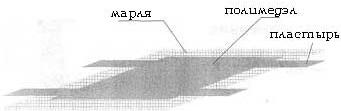 Практическое применение Полимедэла
