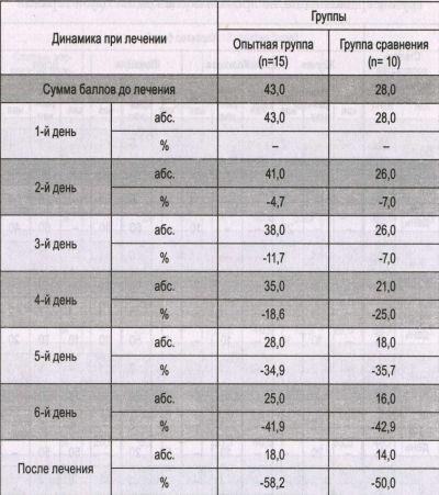 Рейтинговая оценка выраженности болевого синдрома (в баллах)