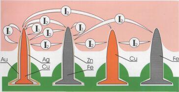 Схематическое изображение электрических ионных токов в коже, происходящих на кончиках игл и между иглами из разных металлов