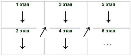 Ключ к таблице: этапы считаются сверху вниз и слева направо